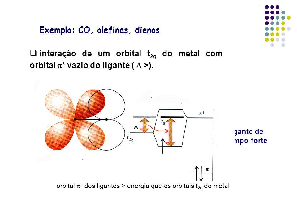 Exemplo: CO, olefinas, dienos