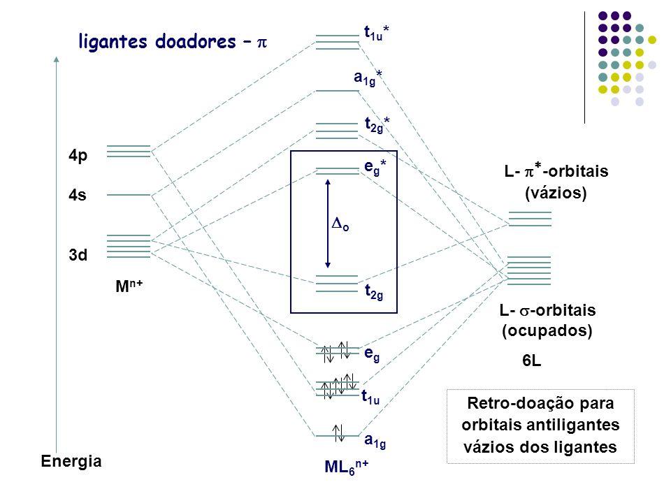Retro-doação para orbitais antiligantes vázios dos ligantes