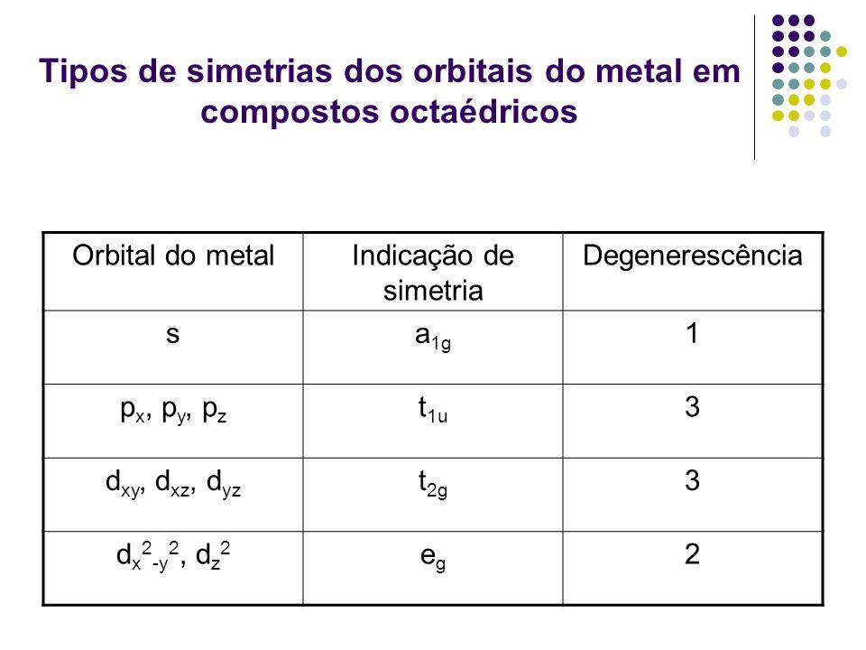 Tipos de simetrias dos orbitais do metal em compostos octaédricos