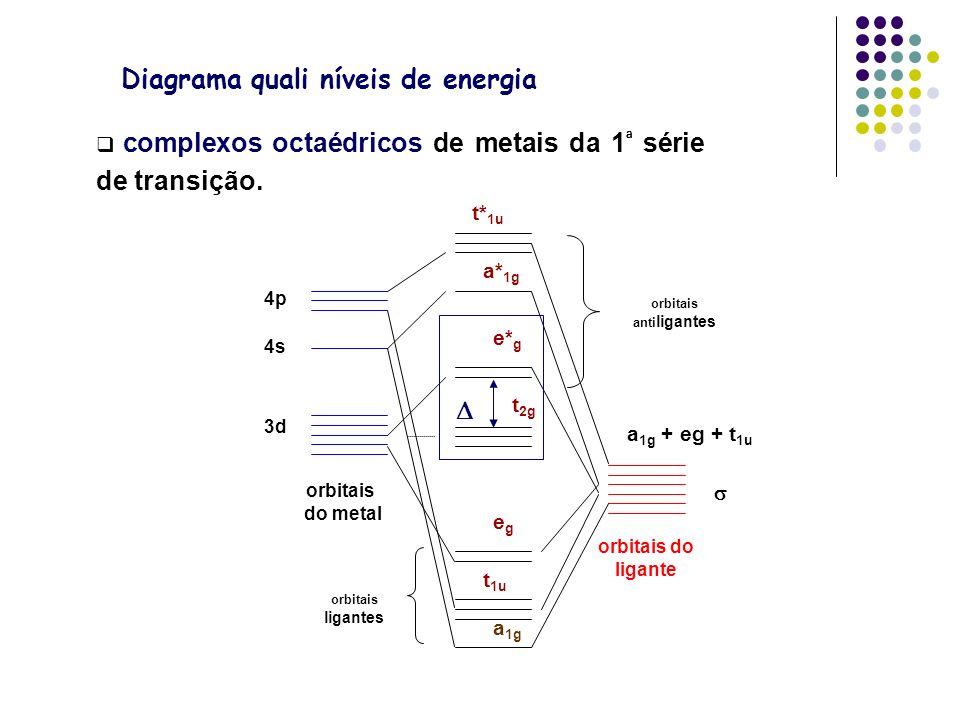 Diagrama quali níveis de energia