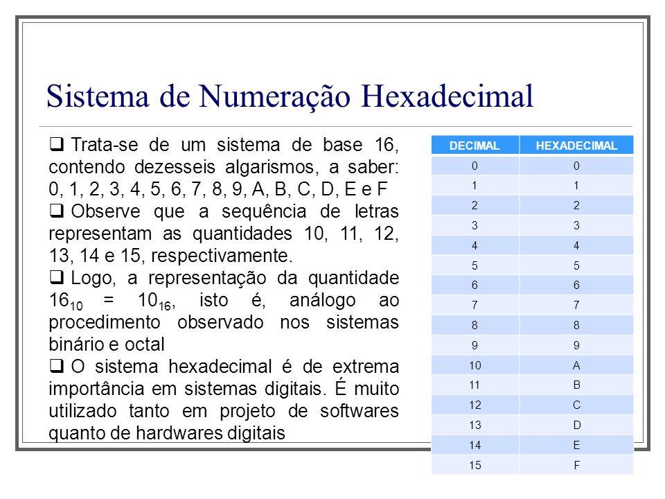 Sistema de Numeração Hexadecimal