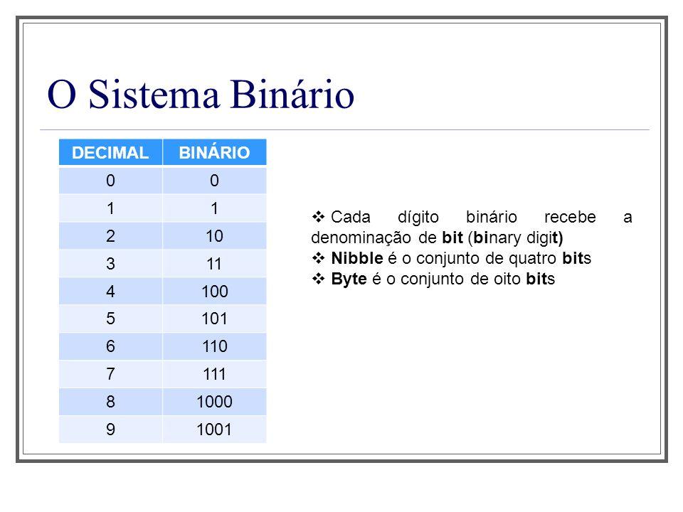O Sistema Binário DECIMAL BINÁRIO 1 2 10 3 11 4 100 5 101 6 110 7 111