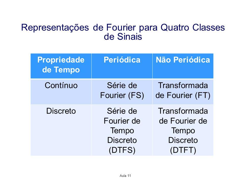 Representações de Fourier para Quatro Classes de Sinais