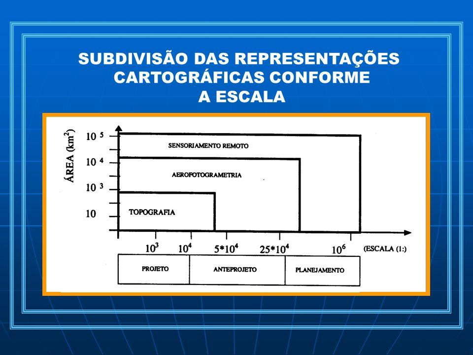 SUBDIVISÃO DAS REPRESENTAÇÕES CARTOGRÁFICAS CONFORME A ESCALA