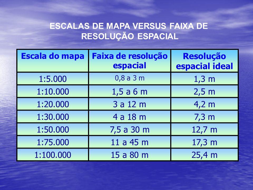 ESCALAS DE MAPA VERSUS FAIXA DE RESOLUÇÃO ESPACIAL