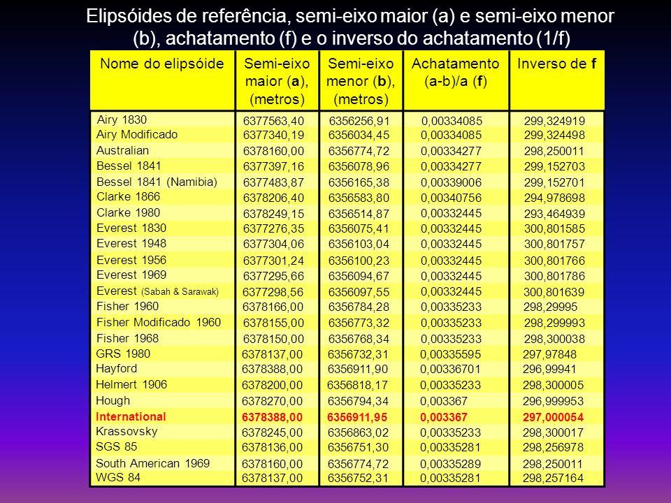Elipsóides de referência, semi-eixo maior (a) e semi-eixo menor