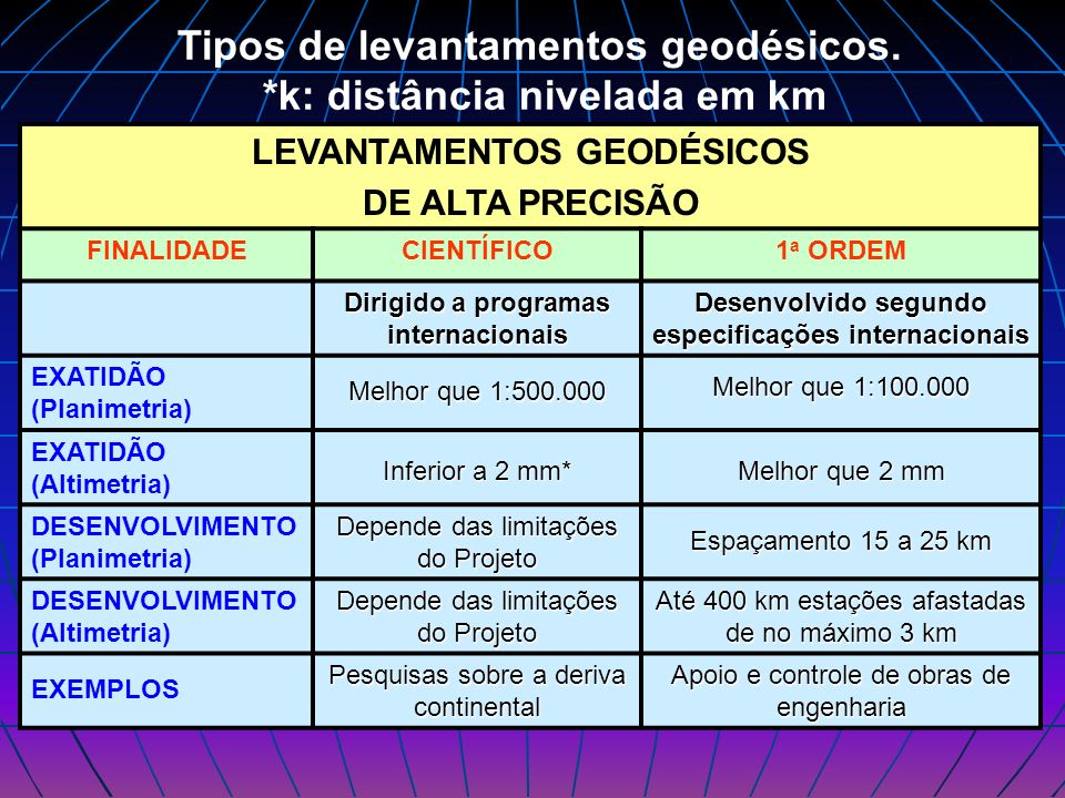 Tipos de levantamentos geodésicos. *k: distância nivelada em km