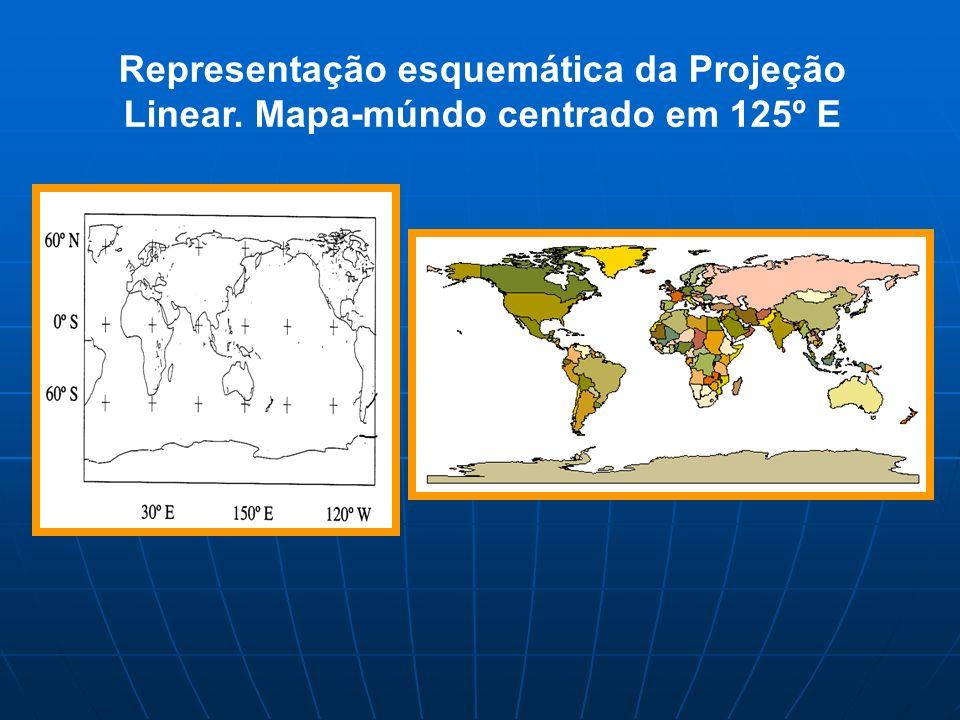 Representação esquemática da Projeção Linear