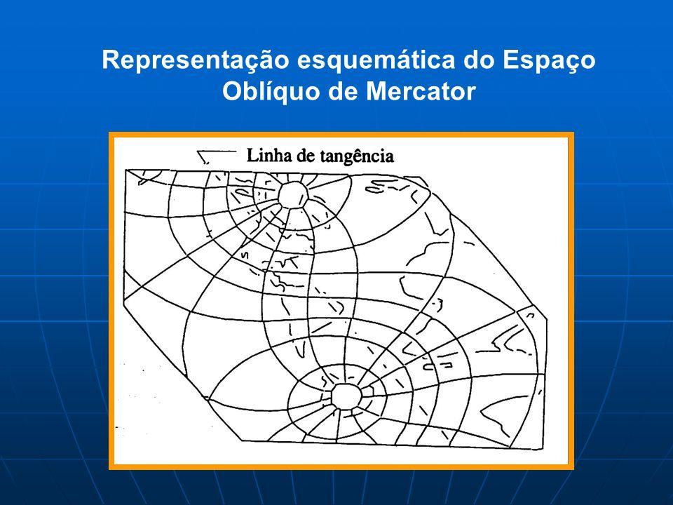 Representação esquemática do Espaço Oblíquo de Mercator
