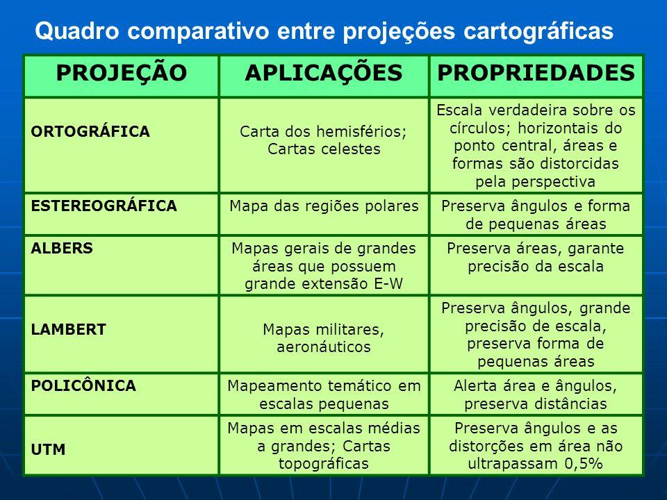 Quadro comparativo entre projeções cartográficas