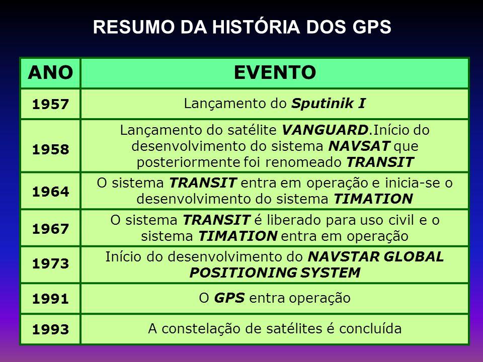 RESUMO DA HISTÓRIA DOS GPS