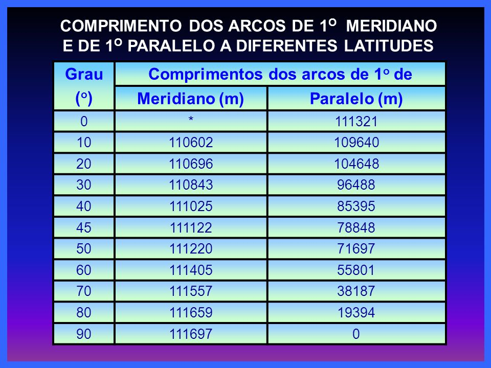 COMPRIMENTO DOS ARCOS DE 1O MERIDIANO