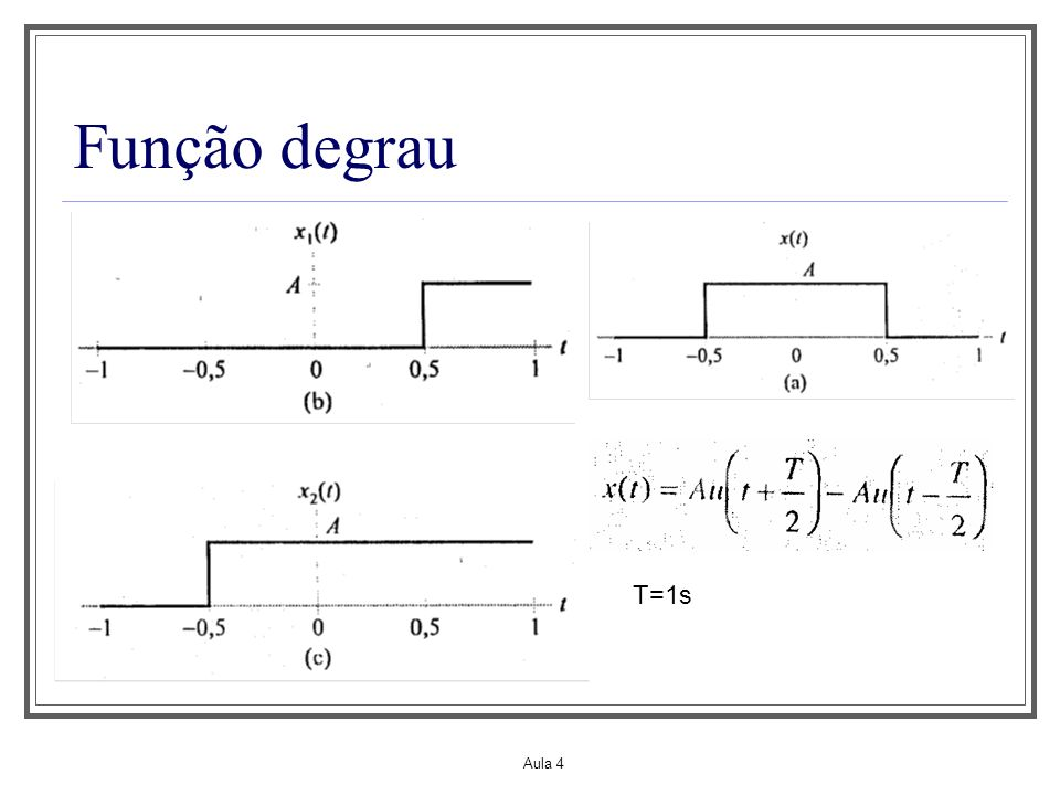 Aula 1 Função degrau T=1s Aula 4