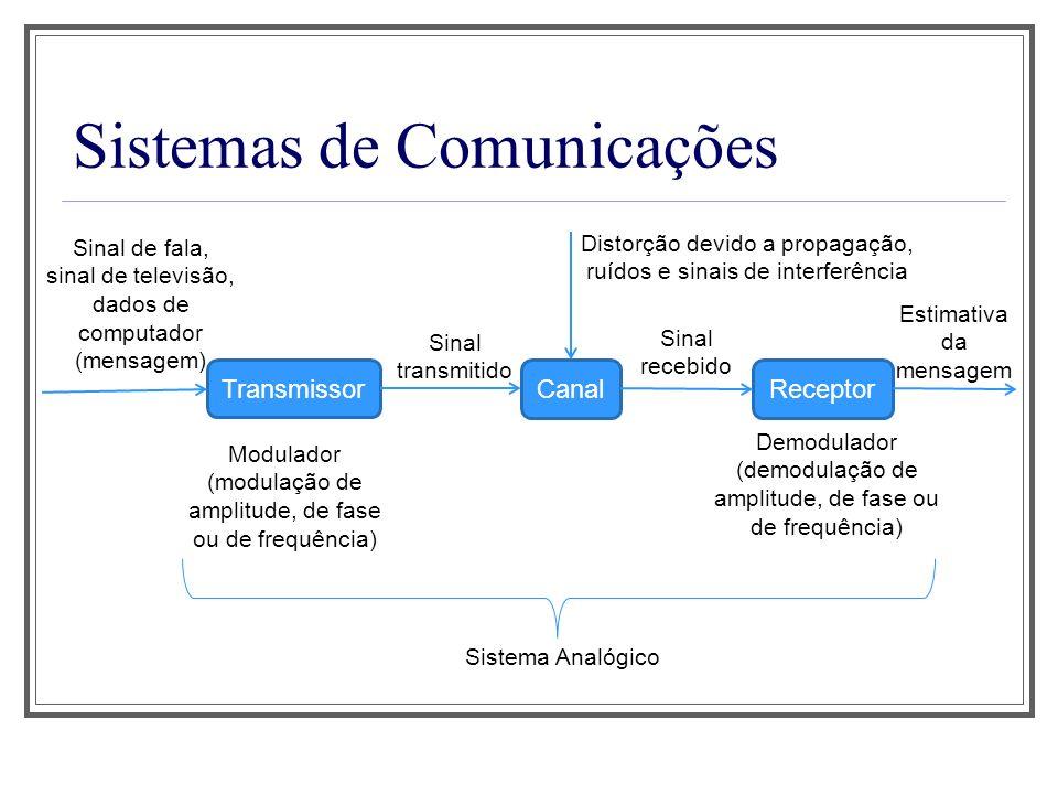 Sistemas de Comunicações