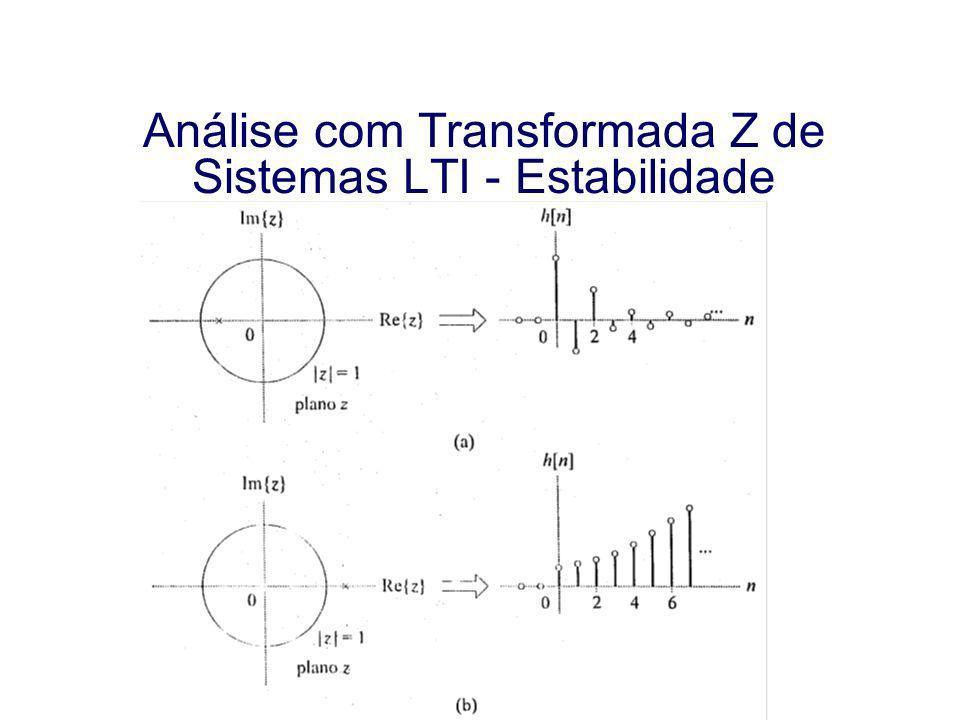 Análise com Transformada Z de Sistemas LTI - Estabilidade