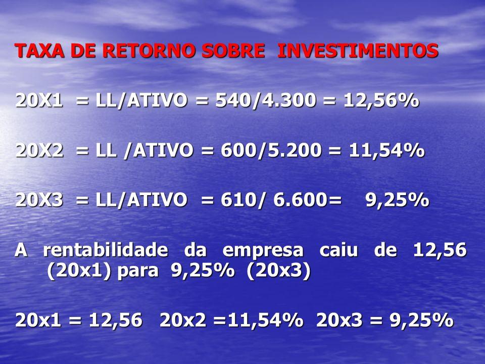 TAXA DE RETORNO SOBRE INVESTIMENTOS