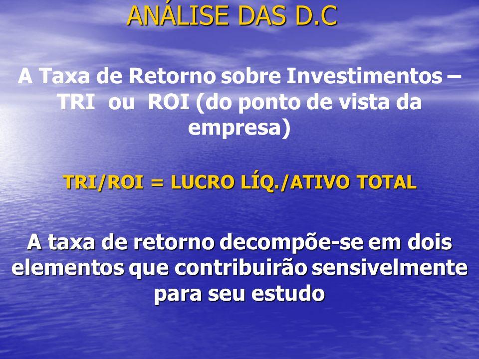 TRI/ROI = LUCRO LÍQ./ATIVO TOTAL