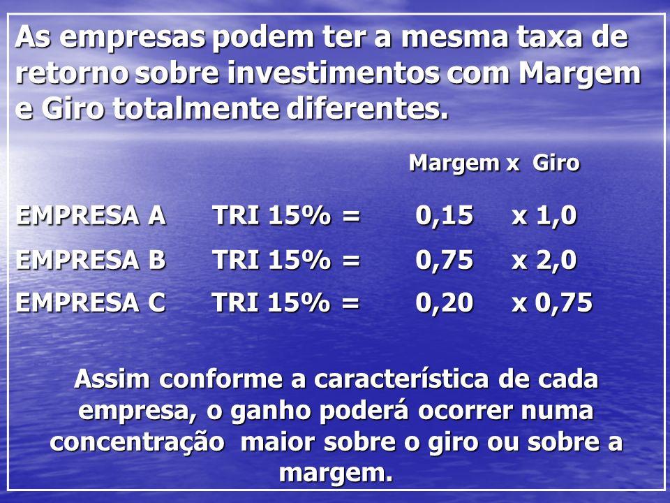 As empresas podem ter a mesma taxa de retorno sobre investimentos com Margem e Giro totalmente diferentes.