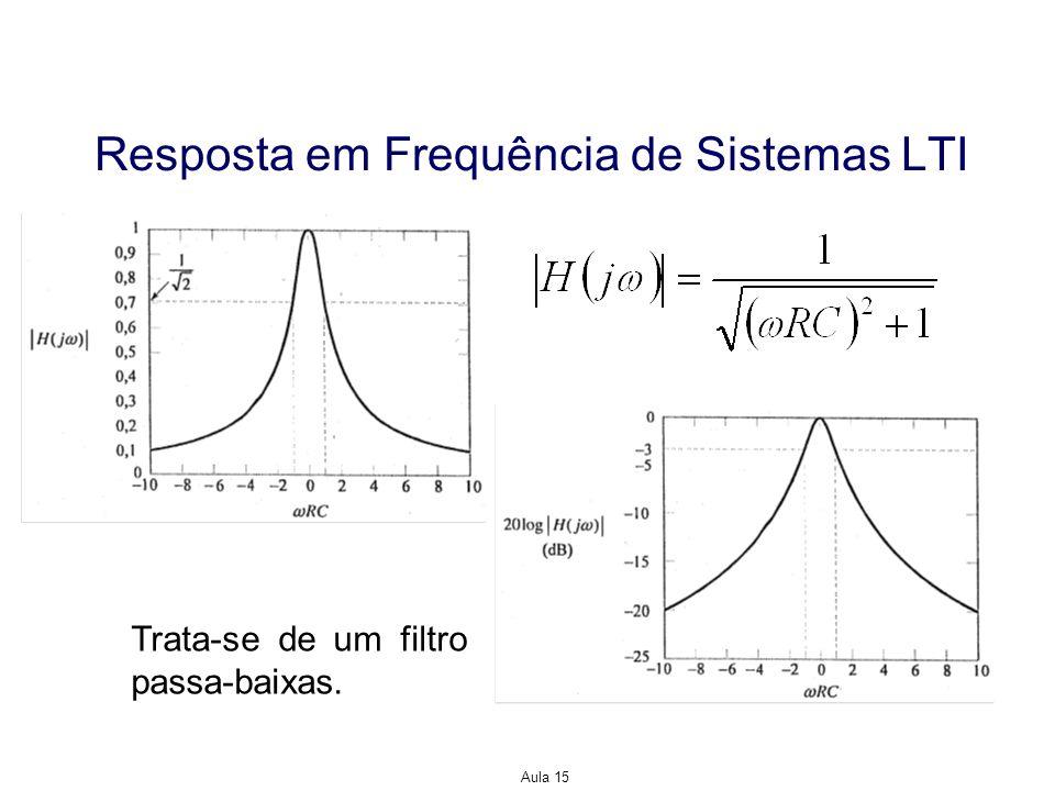 Resposta em Frequência de Sistemas LTI