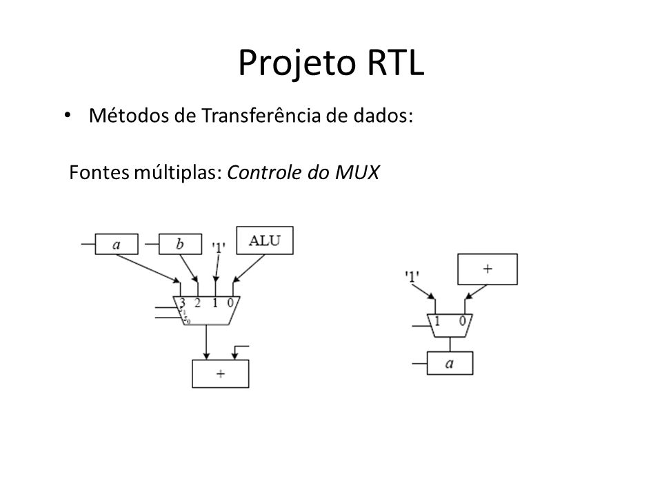 Projeto RTL Métodos de Transferência de dados: