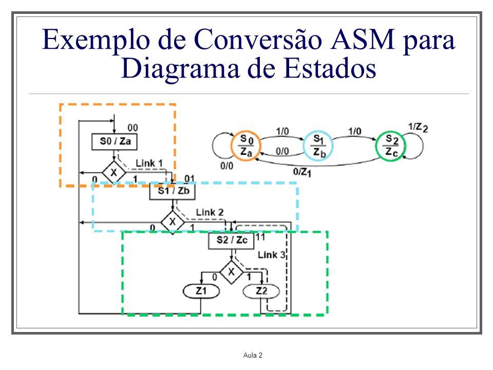 Exemplo de Conversão ASM para Diagrama de Estados