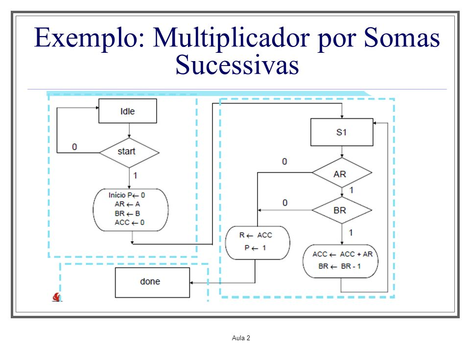 Exemplo: Multiplicador por Somas Sucessivas