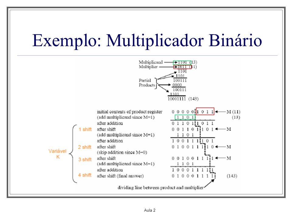 Exemplo: Multiplicador Binário