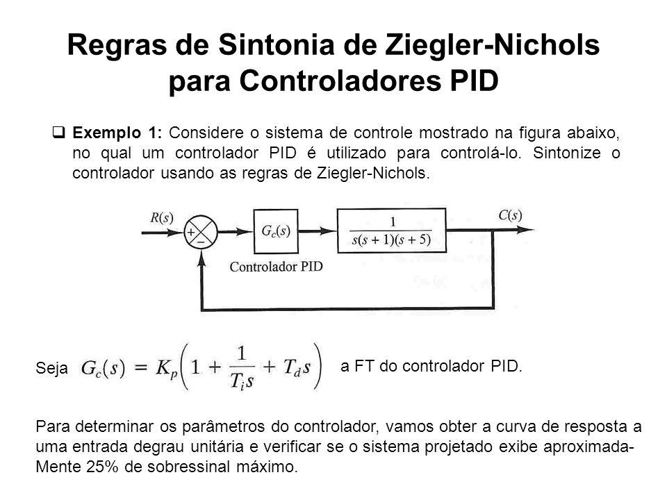 Regras de Sintonia de Ziegler-Nichols para Controladores PID