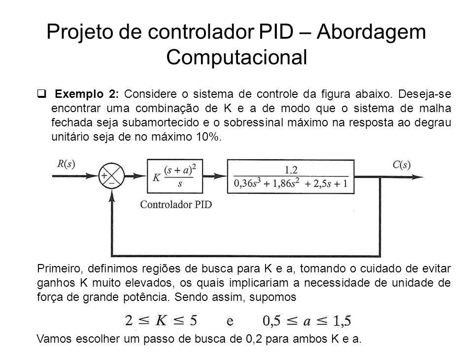 Projeto de controlador PID – Abordagem Computacional
