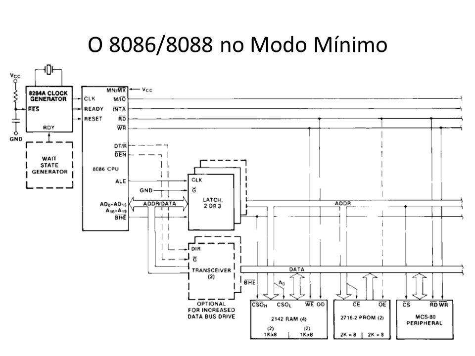 O 8086/8088 no Modo Mínimo