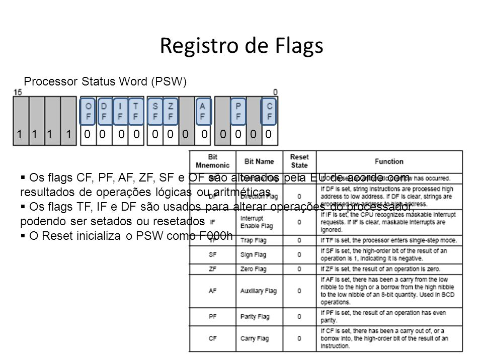 Registro de Flags Processor Status Word (PSW) 1 1 1 1