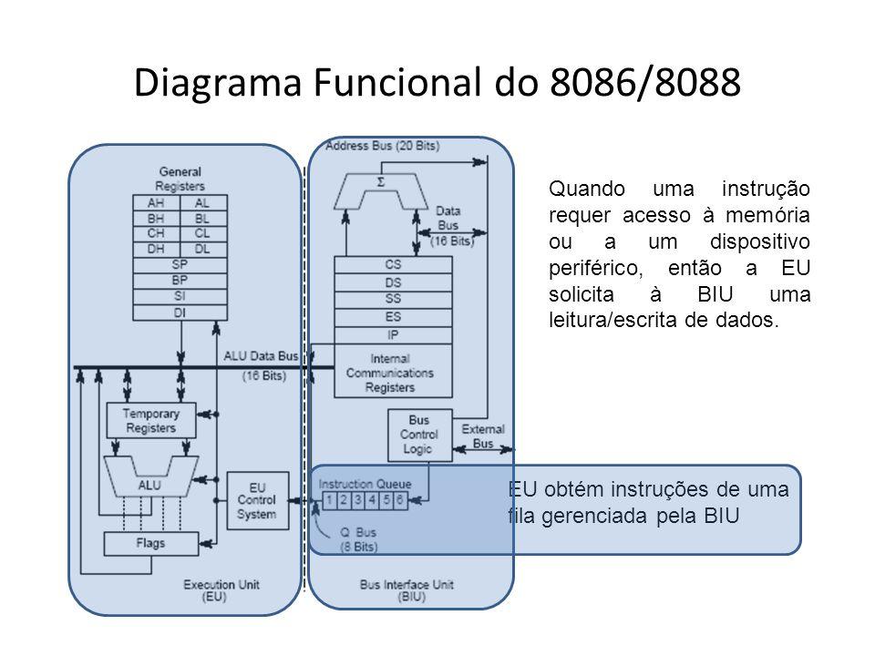 Diagrama Funcional do 8086/8088