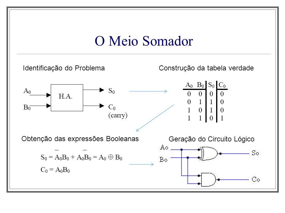 O Meio Somador Identificação do Problema Construção da tabela verdade
