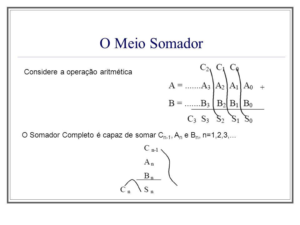 O Meio Somador Considere a operação aritmética