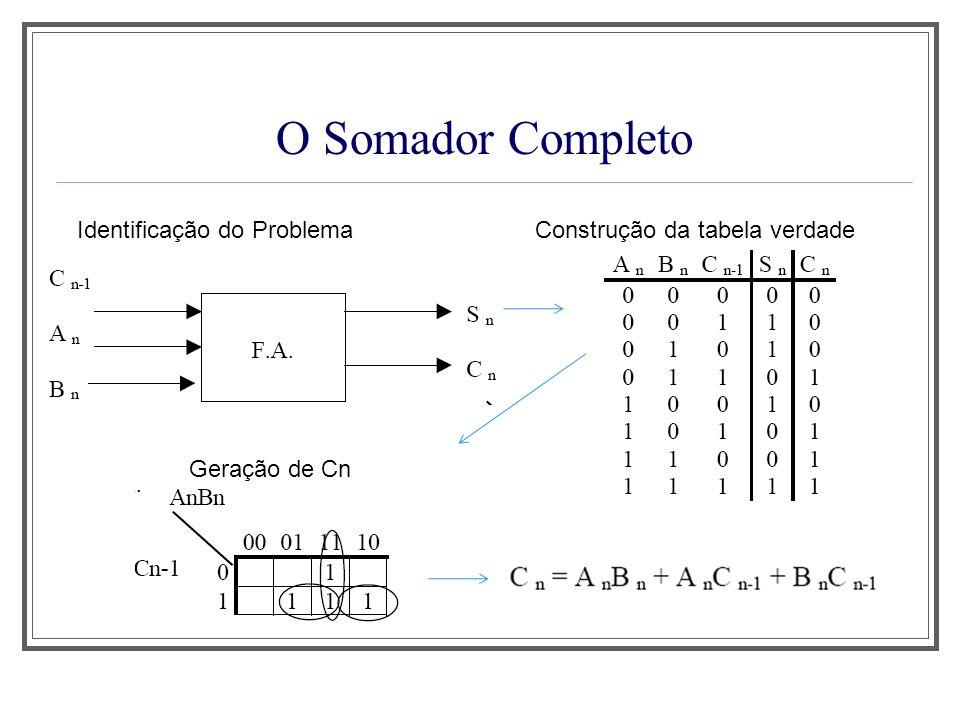 O Somador Completo Identificação do Problema