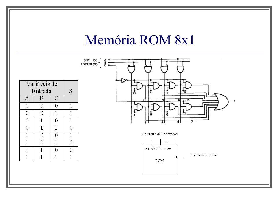 Memória ROM 8x1 Aula 1 Entradas de Endereços … A1 A2 A3 … An