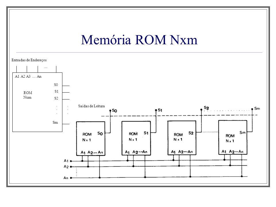 Memória ROM Nxm Aula 1 Saídas de Leitura Entradas de Endereços