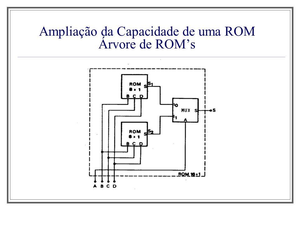 Ampliação da Capacidade de uma ROM Árvore de ROM's