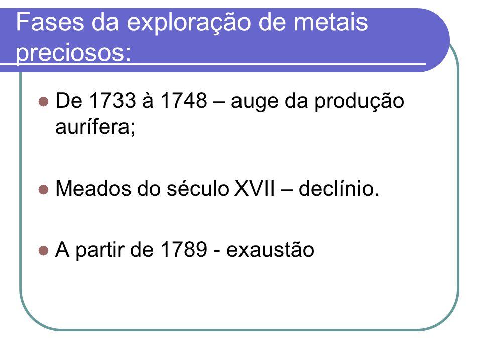 Fases da exploração de metais preciosos: