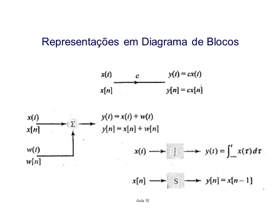 Representações em Diagrama de Blocos