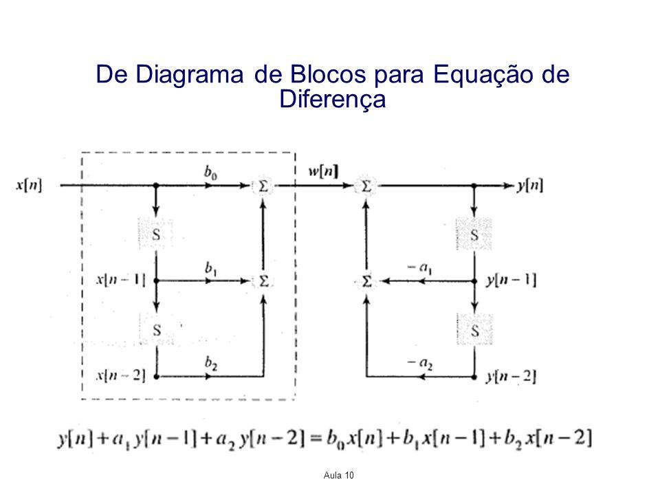 De Diagrama de Blocos para Equação de Diferença