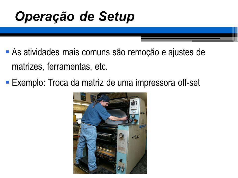 Operação de Setup As atividades mais comuns são remoção e ajustes de matrizes, ferramentas, etc.
