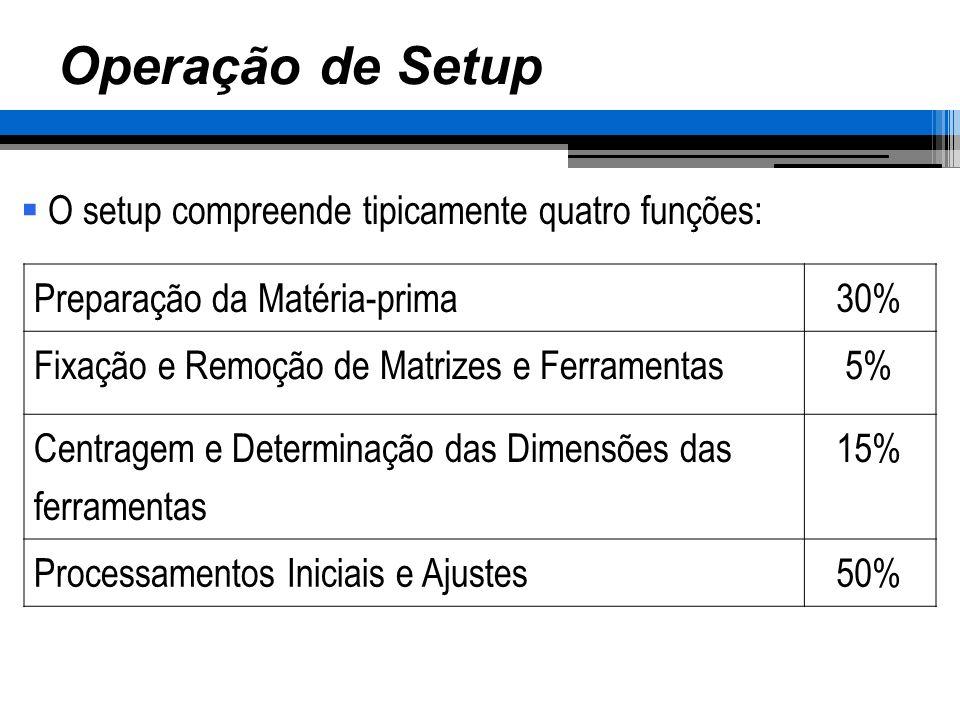 Operação de Setup O setup compreende tipicamente quatro funções: