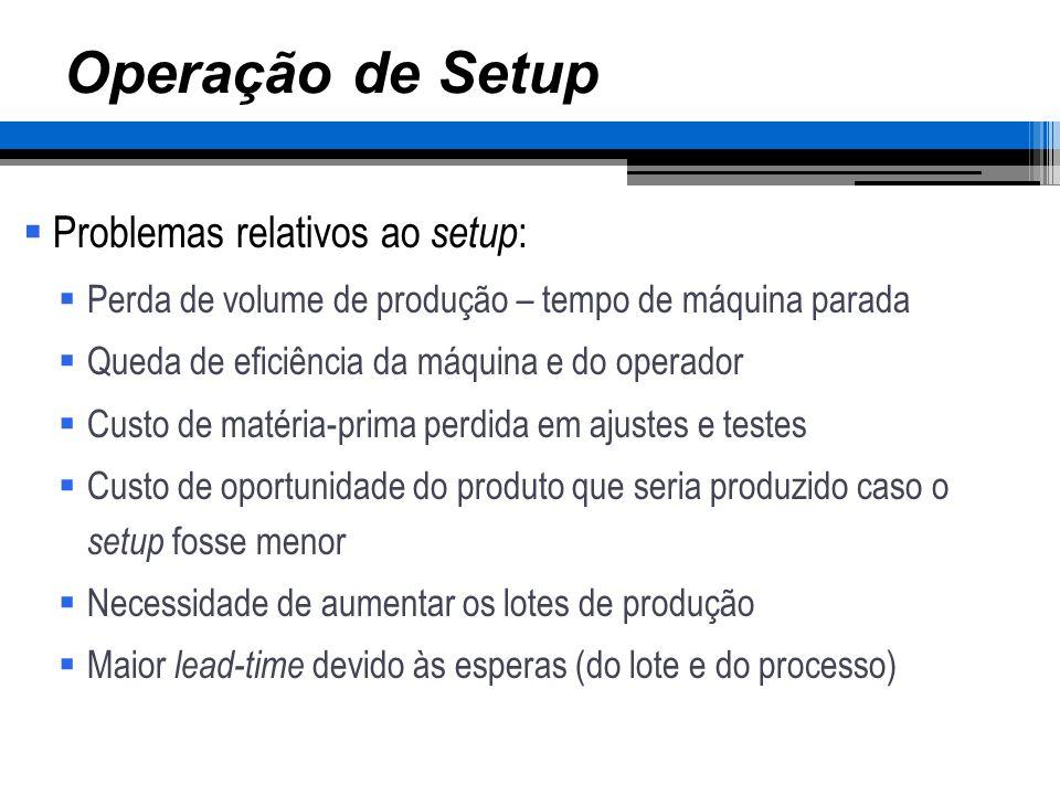 Operação de Setup Problemas relativos ao setup: