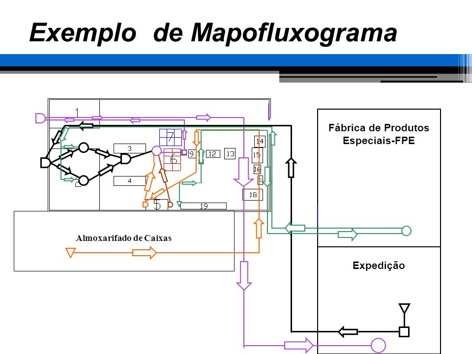 Exemplo de Mapofluxograma