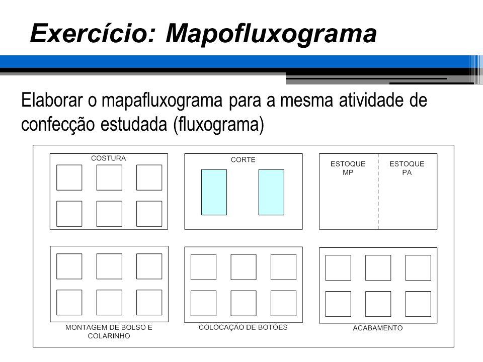 Exercício: Mapofluxograma