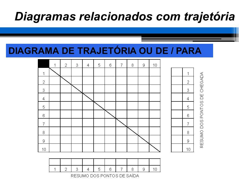 Diagramas relacionados com trajetória