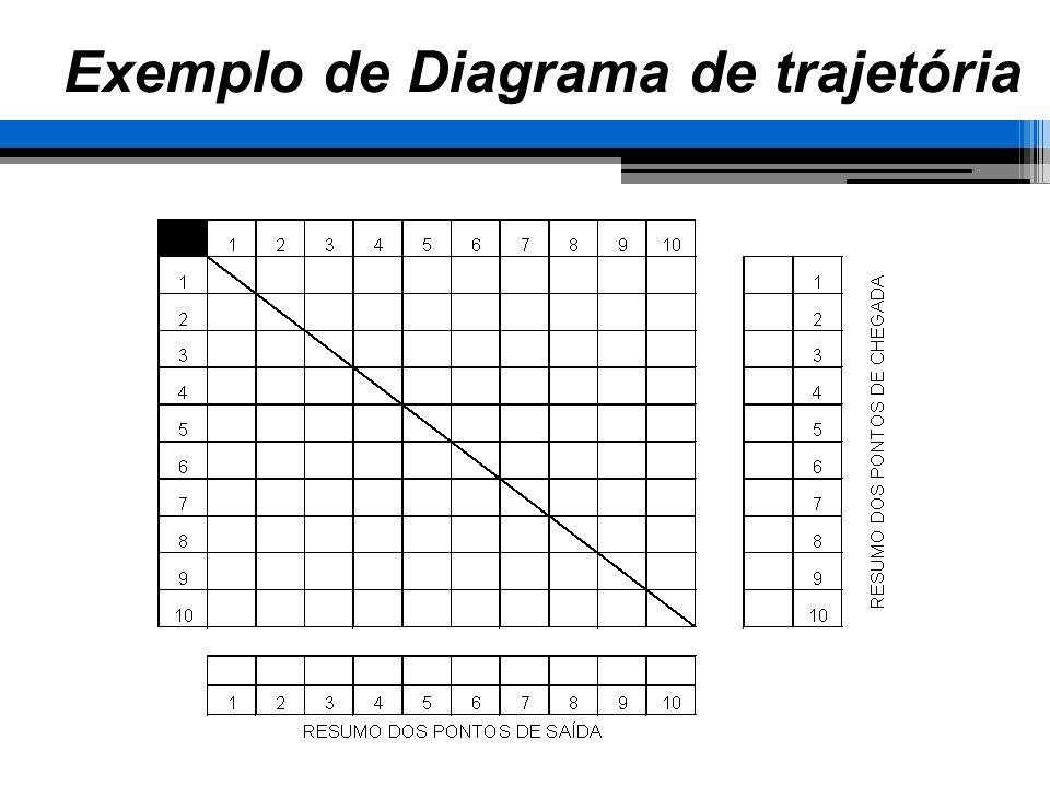 Exemplo de Diagrama de trajetória
