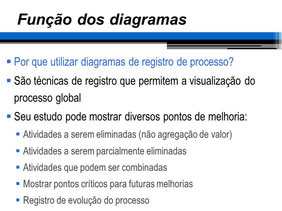 Função dos diagramas Por que utilizar diagramas de registro de processo São técnicas de registro que permitem a visualização do processo global.