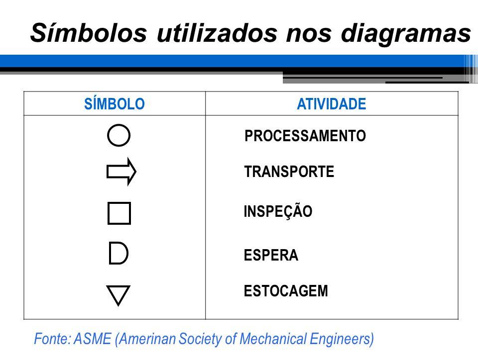 Símbolos utilizados nos diagramas